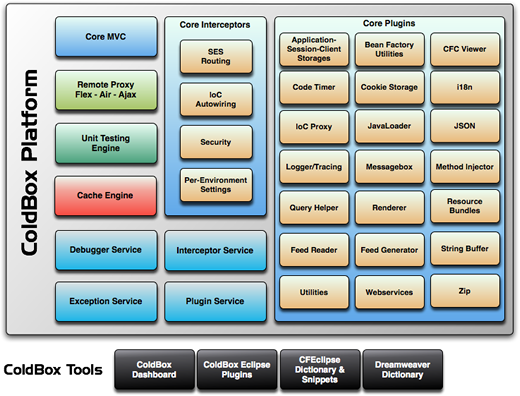 ColdBox Application Platform Diagram